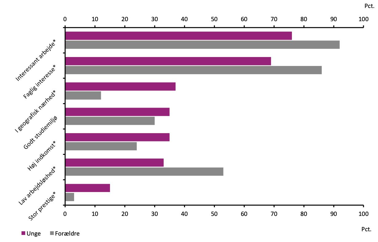 Videregående uddannelse: Statistik om vigtigste årsager for unge og forældre